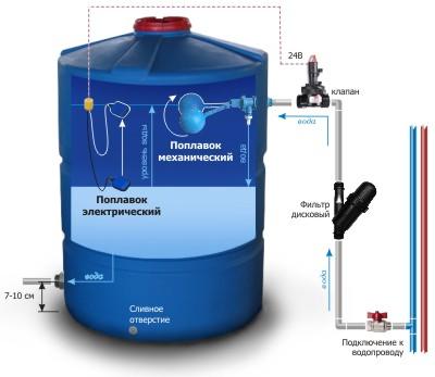 Поплавок для водонапорного бака