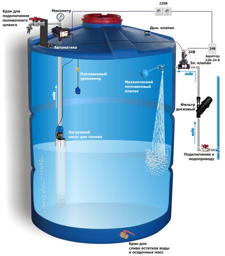 Как сделать уровень воды на бочку
