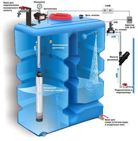 Как сделать автоматику воды в бочке